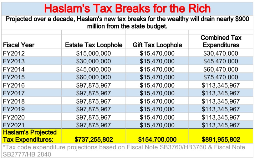 Haslam's tax cuts for the rich